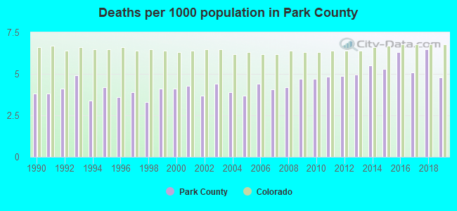 Deaths per 1000 population in Park County
