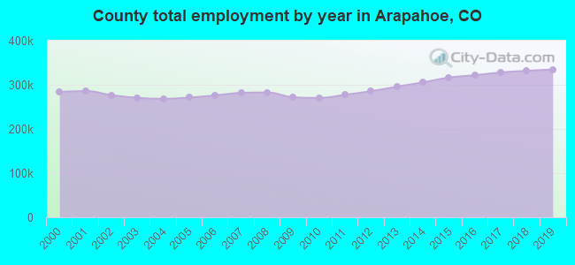 County total employment by year in Arapahoe, CO