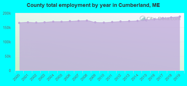 County total employment by year in Cumberland, ME