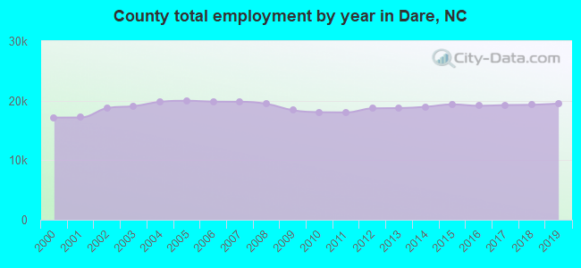 County total employment by year in Dare, NC