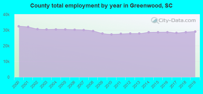 County total employment by year in Greenwood, SC