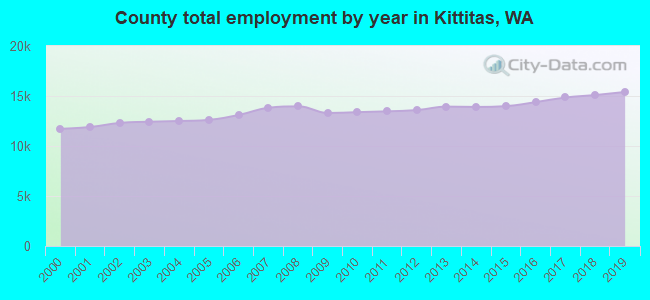 County total employment by year in Kittitas, WA