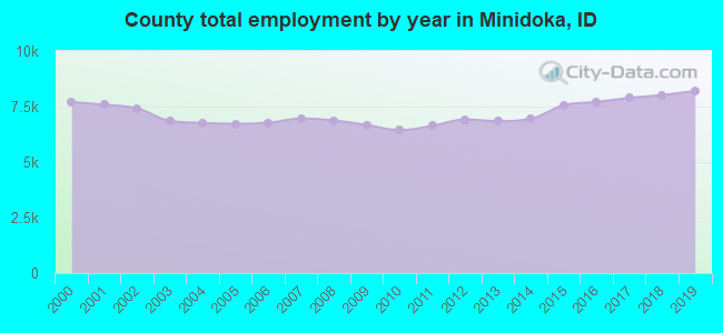 County total employment by year in Minidoka, ID