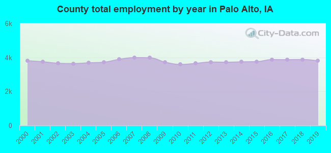 County total employment by year in Palo Alto, IA