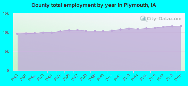 County total employment by year in Plymouth, IA
