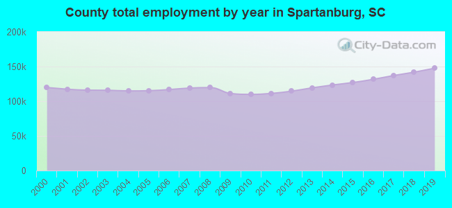 County total employment by year in Spartanburg, SC