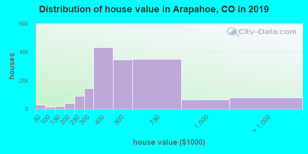 Distribution of house value in Arapahoe, CO in 2019