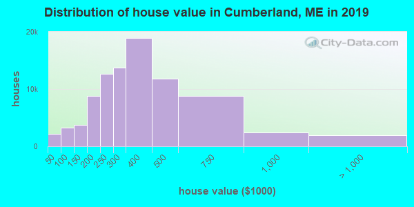 Distribution of house value in Cumberland, ME in 2017