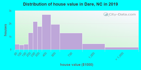 Distribution of house value in Dare, NC in 2017