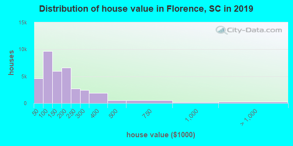 Distribution of house value in Florence, SC in 2019