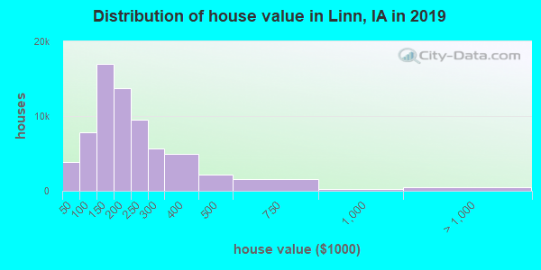 Distribution of house value in Linn, IA in 2017