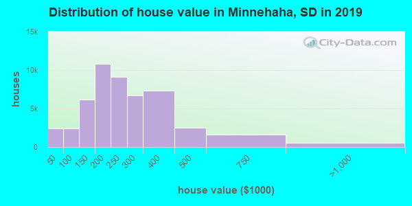 Distribution of house value in Minnehaha, SD in 2017
