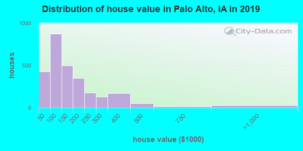 Distribution of house value in Palo Alto, IA in 2019