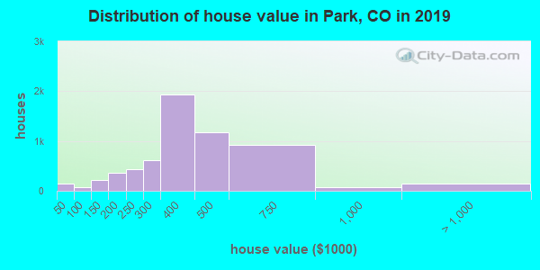 Distribution of house value in Park, CO in 2019