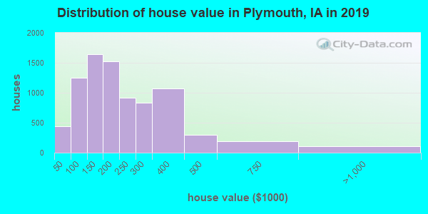 Distribution of house value in Plymouth, IA in 2017