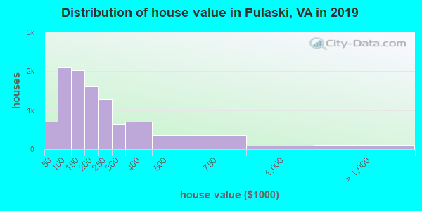 Distribution of house value in Pulaski, VA in 2018