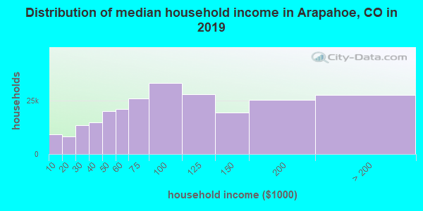 Distribution of median household income in Arapahoe, CO in 2019