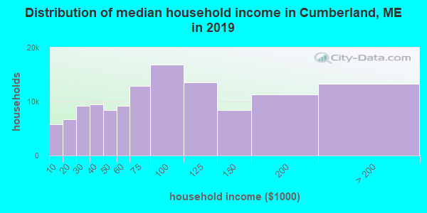 Distribution of median household income in Cumberland, ME in 2017