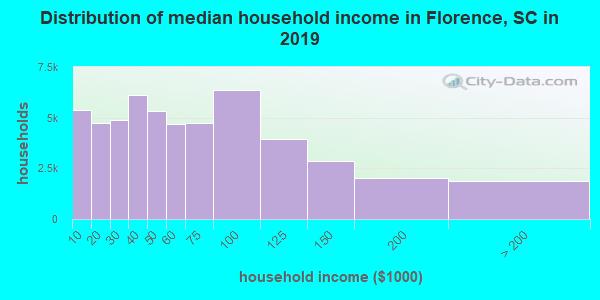 Distribution of median household income in Florence, SC in 2019