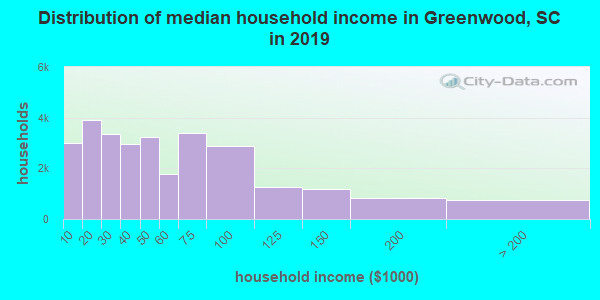 Distribution of median household income in Greenwood, SC in 2019