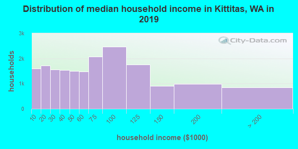 Distribution of median household income in Kittitas, WA in 2019