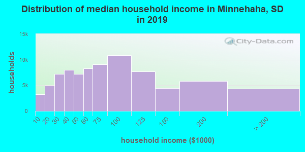 Distribution of median household income in Minnehaha, SD in 2017