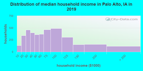 Distribution of median household income in Palo Alto, IA in 2019