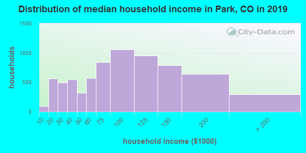 Distribution of median household income in Park, CO in 2019