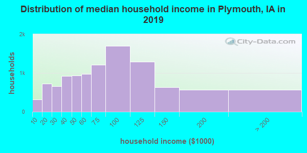 Distribution of median household income in Plymouth, IA in 2017