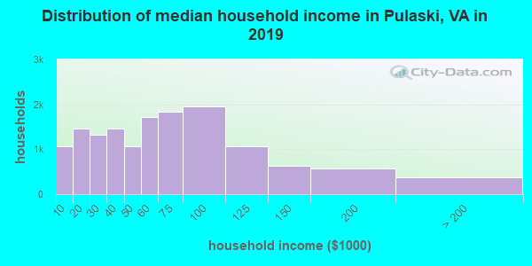 Distribution of median household income in Pulaski, VA in 2018