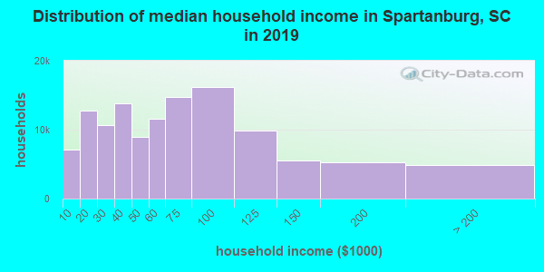 Distribution of median household income in Spartanburg, SC in 2017