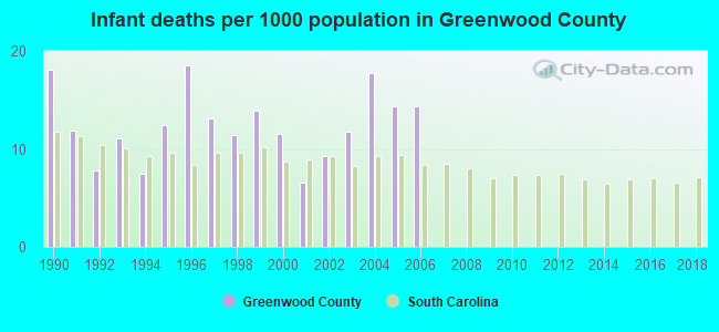 Infant deaths per 1000 population in Greenwood County