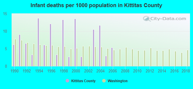 Infant deaths per 1000 population in Kittitas County