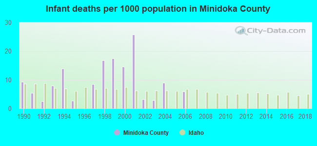 Infant deaths per 1000 population in Minidoka County
