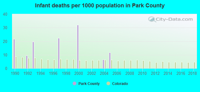Infant deaths per 1000 population in Park County