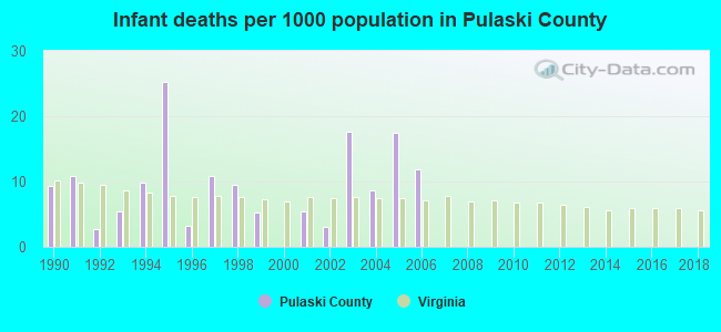 Infant deaths per 1000 population in Pulaski County