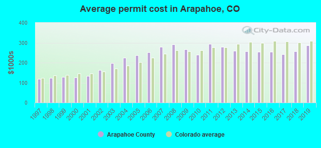 Average permit cost in Arapahoe, CO
