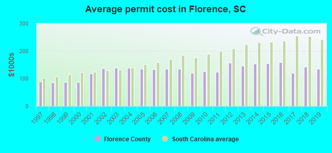 Average permit cost in Florence, SC
