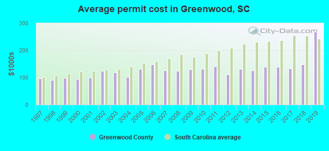 Average permit cost in Greenwood, SC