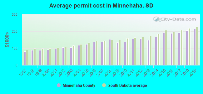 Average permit cost in Minnehaha, SD