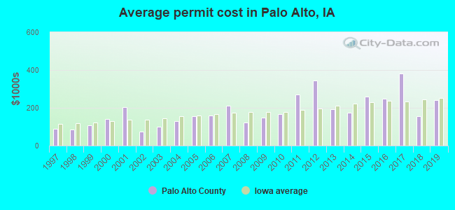 Average permit cost in Palo Alto, IA