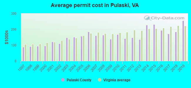 Average permit cost in Pulaski, VA