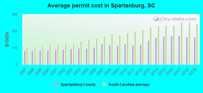 Average permit cost in Spartanburg, SC