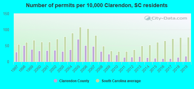 Number of permits per 10,000 Clarendon, SC residents