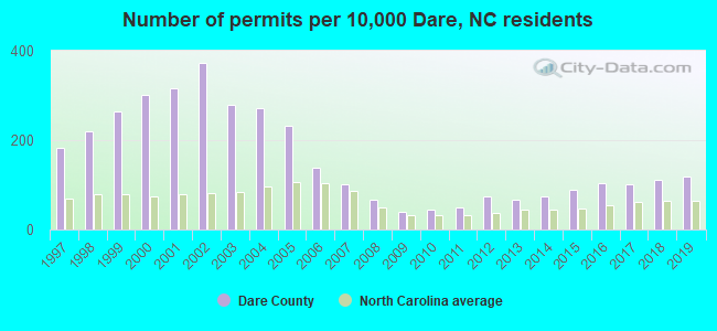 Number of permits per 10,000 Dare, NC residents