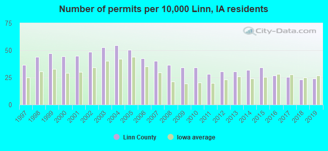 Number of permits per 10,000 Linn, IA residents