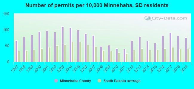 Number of permits per 10,000 Minnehaha, SD residents