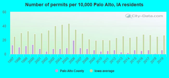 Number of permits per 10,000 Palo Alto, IA residents