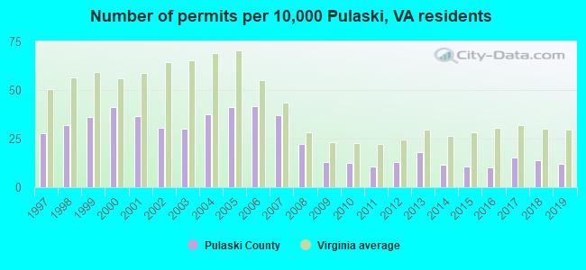 Number of permits per 10,000 Pulaski, VA residents