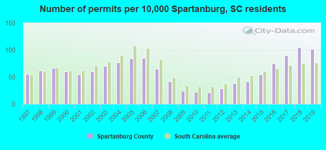 Number of permits per 10,000 Spartanburg, SC residents